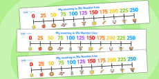 Counting In 25s Number Line