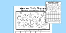 Weather Block Diagram Activity Sheet Romanian Translation