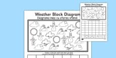 Weather Block Diagram Activity Sheet Romanian Translation