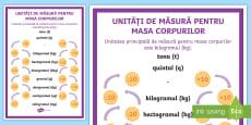 Unități de măsură pentru masa corpurilor Planșă