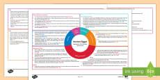 Ancient Egypt Second Level CfE Interdisciplinary Topic Web
