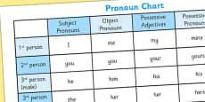 Pronoun Chart Poster