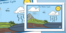 The Water Cycle Display Posters