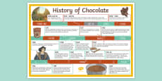 The History of Chocolate Timeline Display Poster