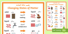 Changing States of Matter Display Poster Arabic/English