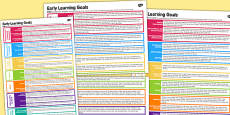 EYFS Early Learning Goals Poster