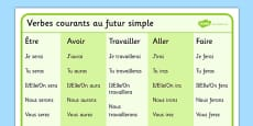 Common and Useful Verbs Mat French