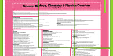 KS3 Science Biology Chemistry And Physics Curriculum Overview