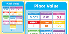 Place Value Display Poster