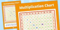 Large Multiplication Chart Poster