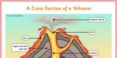 Volcano Cross Section Display Poster