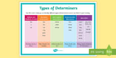 Types of Determiners Poster
