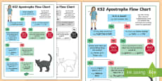 * NEW * KS2 Use of Apostrophes Flow Chart Poster