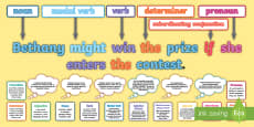 What Is a Complex Sentence? Display Pack