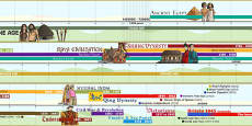 2014 Curriculum KS2 British and World History Display Timeline