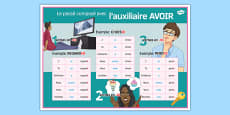 French Perfect Tense with Avoir Classroom Display Poster