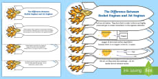* NEW * The Difference Between Rocket Engines and Jet Engines Shape Book Activity Pack