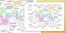 Speech, Language and Communication Needs Mind Map