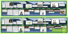 North Carolina History Display Timeline