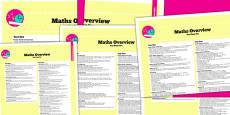 2014 Curriculum KS1 Maths Overview