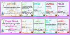 Literacy Types of Word Display Posters