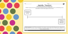 Timeline Activity Sheet to Support Teaching on Matilda