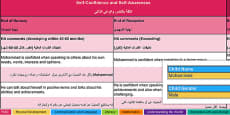 Report Writing Bank of Differentiated Statements EYFS Arabic Translation