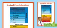 Decimals Place Value Chart Display Poster