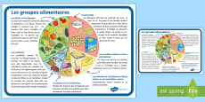 Grand poster d'information : Les groupes alimentaires