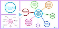 Speech, Language and Communication Needs Mind Map PowerPoint