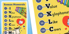 Roman Numerals Mnemonic I Value Xylophones Like Cows Do Milk Display Poster