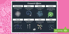 Firework Effects A4 Display Poster