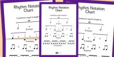 Rhythm Notation Chart