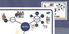 Nativity Concept Map