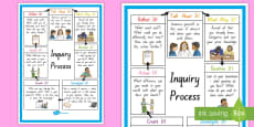 Inquiry Cycle Summary Display Poster