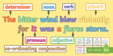 Compound Sentences: Features of Sentences Display Pack