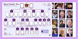 New Royal Family Tree Matching Photo Activity