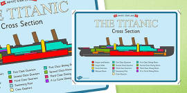 The Titanic Cross Section Poster