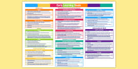 EYFS Early Years Outcomes Tracking Document Divided into Ages and Stages