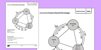 Converting Fractions, Decimals and Percentages Guide - Maths, KS3, fractions, decimals, percentages, ratio, converting, revision, display, independent learning, project