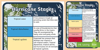 Hurricane Stages Display Poster