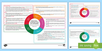 Global Goals Sustainable Cities and Communities Second Level CfE IDL Topic Web - Planner, Plan, Planning, Overview, Cross-Curricular, Global Issues, Citizenship, 2nd Level,Scottish