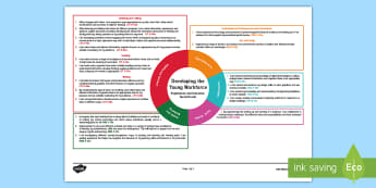 Developing the Young Workforce Second Level CfE IDL Topic Web - Planner, plan, planning, overview, cross-curricular, Scotland, careers, world of work, jobs,Scottish