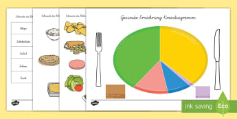 Gesunde Ernährung Kreisdiagramm Aktivität - Gesunde Ernährung Kreisdiagramm Aktivität, Gesunde Ernährung, Ernährung, Kreisdiagramm, Ernähru