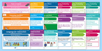 Australian Curriculum – English: Year 4 Content Descriptions Display Pack - Learning Intention, ACARA, WALT, Learning Objective, Learning Goal, Goals, Assessment, National Curr