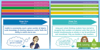 Number Framework Stages 1-8 Display Posters - Number Framework, stages 1 to 8, numeracy