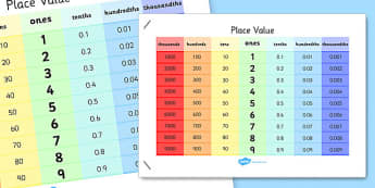Place Value Poster - place value, poster, display, display poster, maths, numeracy