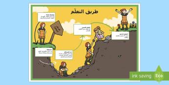 طريق التعلّم  - طريق التعلم، عقلية النمو، التحفيز، التشجيع، ملصقات، ع