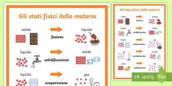 Gli stati fisici della materia Poster - materia, cambiamento, stato, fisico, fisica, scienze, italiano, italian, materiale, solido, liquido,