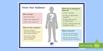 Know Your Audience Display Poster - AQA GCSE Specific Question Resources, structure, language, OCR GCSE Specific Question Resources, Edu